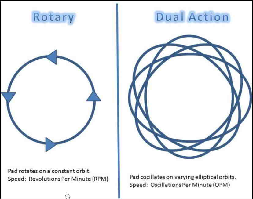 Difference between dual action polisher and rotary